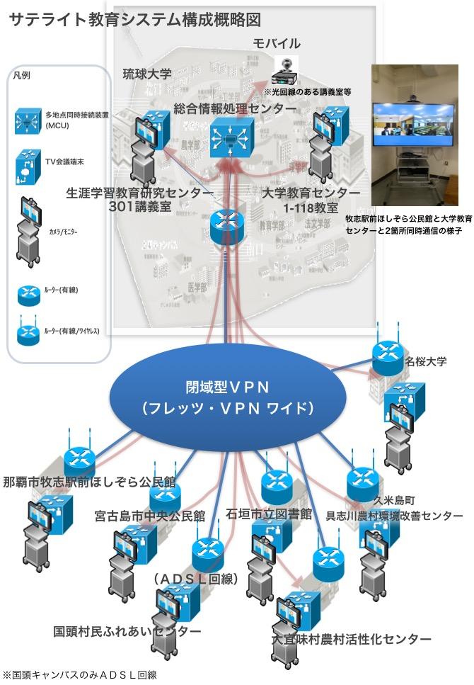 琉球大学 サテライト教育システム構成概略図